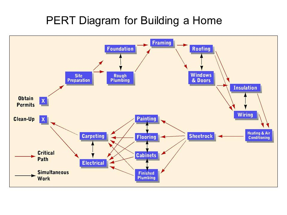 Copyright © 2005 by South-Western, a division of Thomson Learning, Inc. All rights reserved. 11-17 PERT Diagram for Building a Home