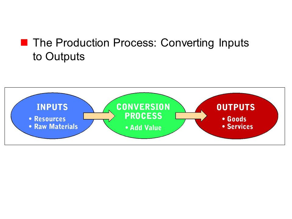 Copyright © 2005 by South-Western, a division of Thomson Learning, Inc. All rights reserved. 11-3 The Production Process: Converting Inputs to Outputs