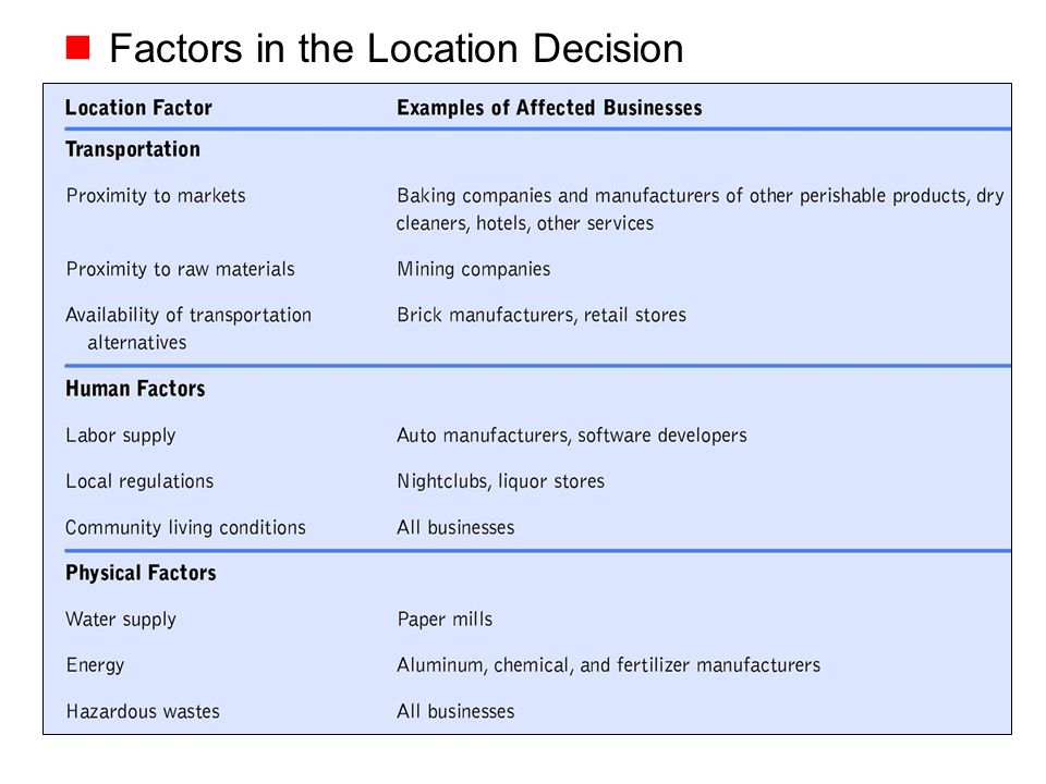 Copyright © 2005 by South-Western, a division of Thomson Learning, Inc. All rights reserved. 11-8 Factors in the Location Decision