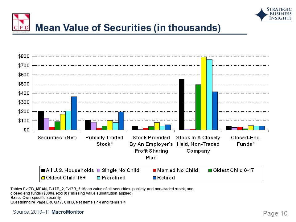 Tables E-17B_MEAN, E-17B_2, E-17B_3: Mean value of all securities, publicly and non-traded stock, and closed-end funds ($000s, excl 0) (*missing value substitution applied) Base: Own specific security Questionnaire Page E-9, Q.17, Col B, Net Items 1-14 and Items 1-4 Mean Value of Securities (in thousands) Source: 2010–11 MacroMonitor Page 10