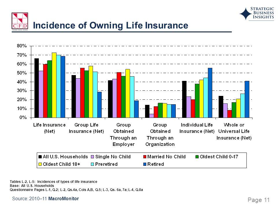 Tables L-2, L-5: Incidences of types of life insurance Base: All U.S. Households Questionnaire Pages L-1, Q.2; L-2, Qs.4a, Cols A,B, Q.5; L-3, Qs. 6a,