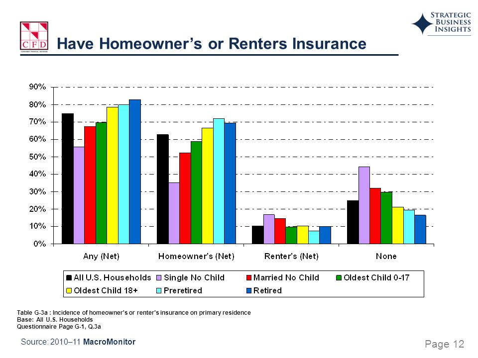 Table G-3a : Incidence of homeowner's or renter's insurance on primary residence Base: All U.S. Households Questionnaire Page G-1, Q.3a Have Homeowner