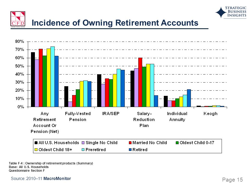 Table F-4 : Ownership of retirement products (Summary) Base: All U.S. Households Questionnaire Section F Incidence of Owning Retirement Accounts Sourc