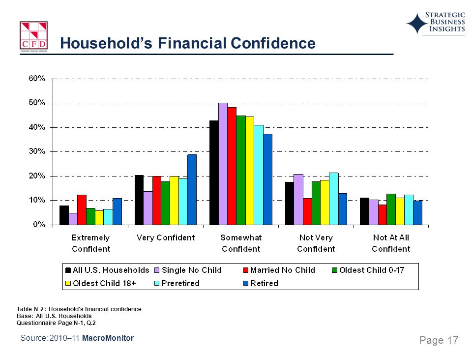 Table N-2 : Household s financial confidence Base: All U.S.