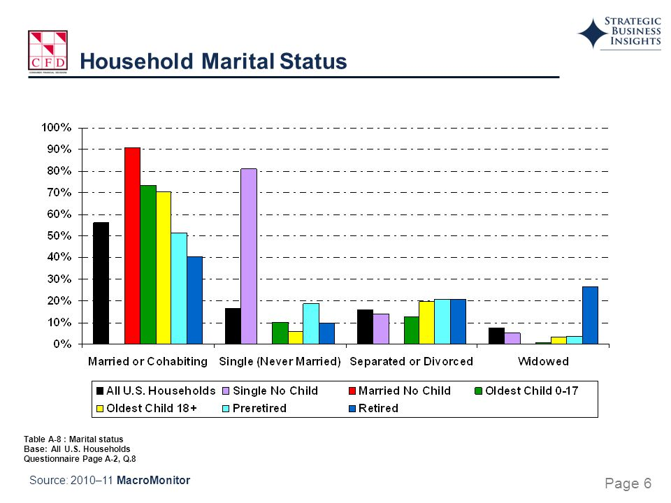 Table A-8 : Marital status Base: All U.S.