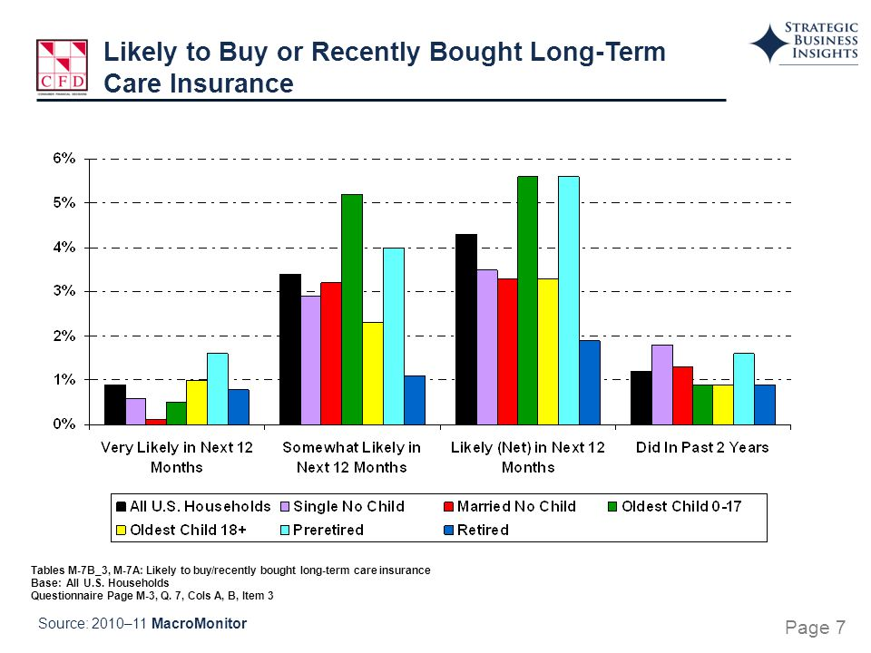 Tables M-7B_3, M-7A: Likely to buy/recently bought long-term care insurance Base: All U.S.