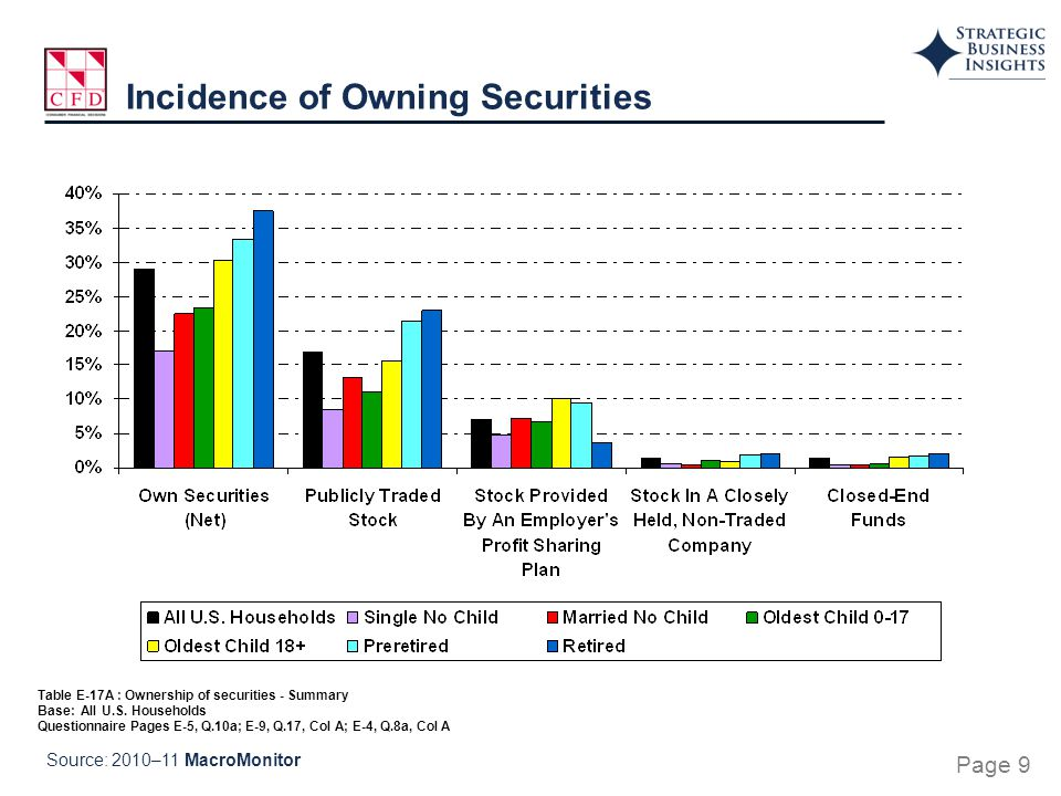 Table E-17A : Ownership of securities - Summary Base: All U.S. Households Questionnaire Pages E-5, Q.10a; E-9, Q.17, Col A; E-4, Q.8a, Col A Incidence