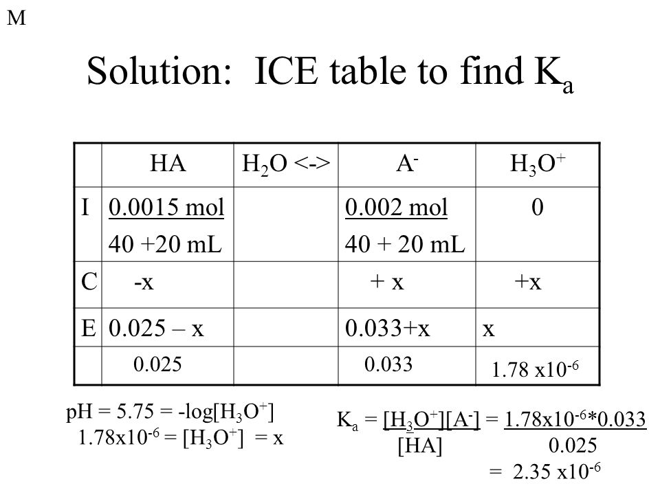 Solution: ICE table to find K a HAH 2 O A-A- H3O+H3O+ I0.0015 mol 40 +20 mL 0.002 mol 40 + 20 mL 0 C -x + x E0.025 – x0.033+xx pH = 5.75 = -log[H 3 O