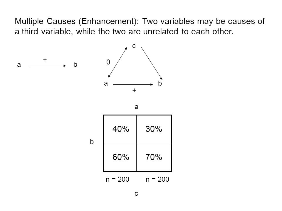 30%40% 60%70% a b c n = 200 Multiple Causes (Enhancement): Two variables may be causes of a third variable, while the two are unrelated to each other.