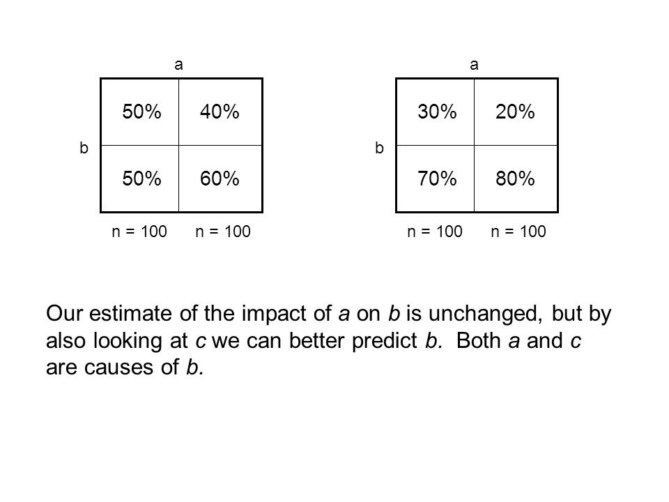 40%50% 60% 20%30% 70%80% aa bb n = 100 Our estimate of the impact of a on b is unchanged, but by also looking at c we can better predict b. Both a and