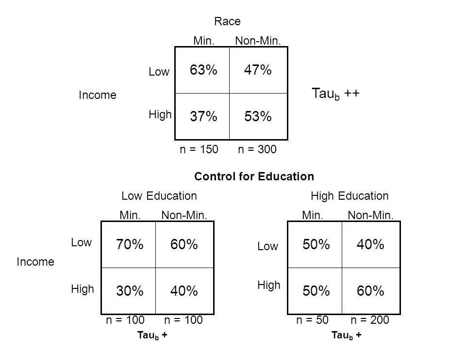47%63% 37%53% 60%70% 30%40% 50% 60% n = 150n = 300 Control for Education Low EducationHigh Education Min.