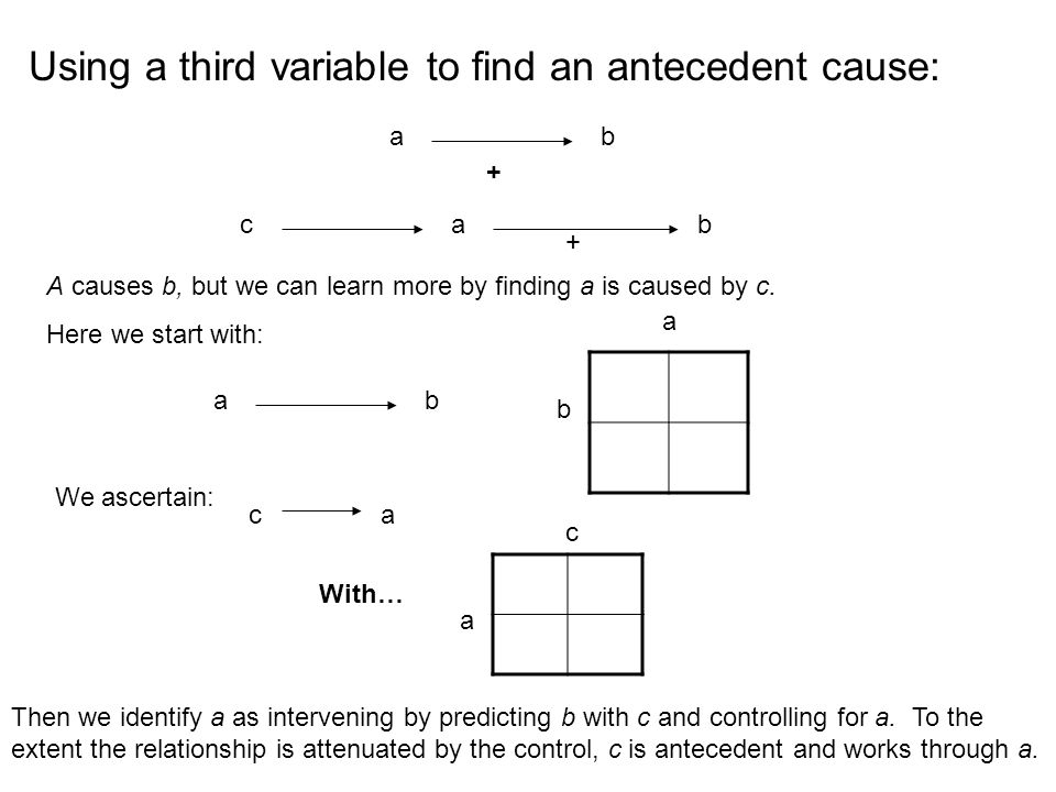 Using a third variable to find an antecedent cause: ab + ca b + A causes b, but we can learn more by finding a is caused by c. Here we start with: ab