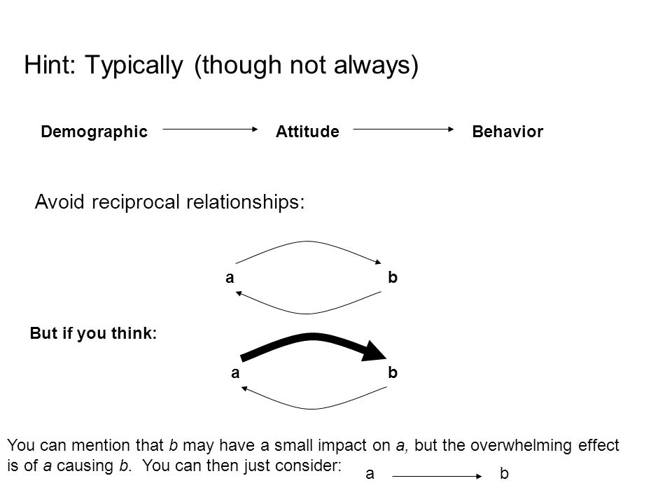 Hint: Typically (though not always) DemographicAttitudeBehavior Avoid reciprocal relationships: But if you think: ab ab You can mention that b may hav