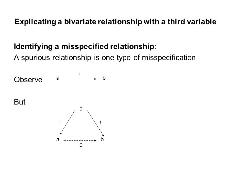 Explicating a bivariate relationship with a third variable Identifying a misspecified relationship: A spurious relationship is one type of misspecification Observe But ab + c ab ++ 0