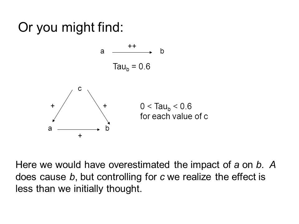 Or you might find: ab ++ c ab ++ + Tau b = 0.6 0 < Tau b < 0.6 for each value of c Here we would have overestimated the impact of a on b. A does cause