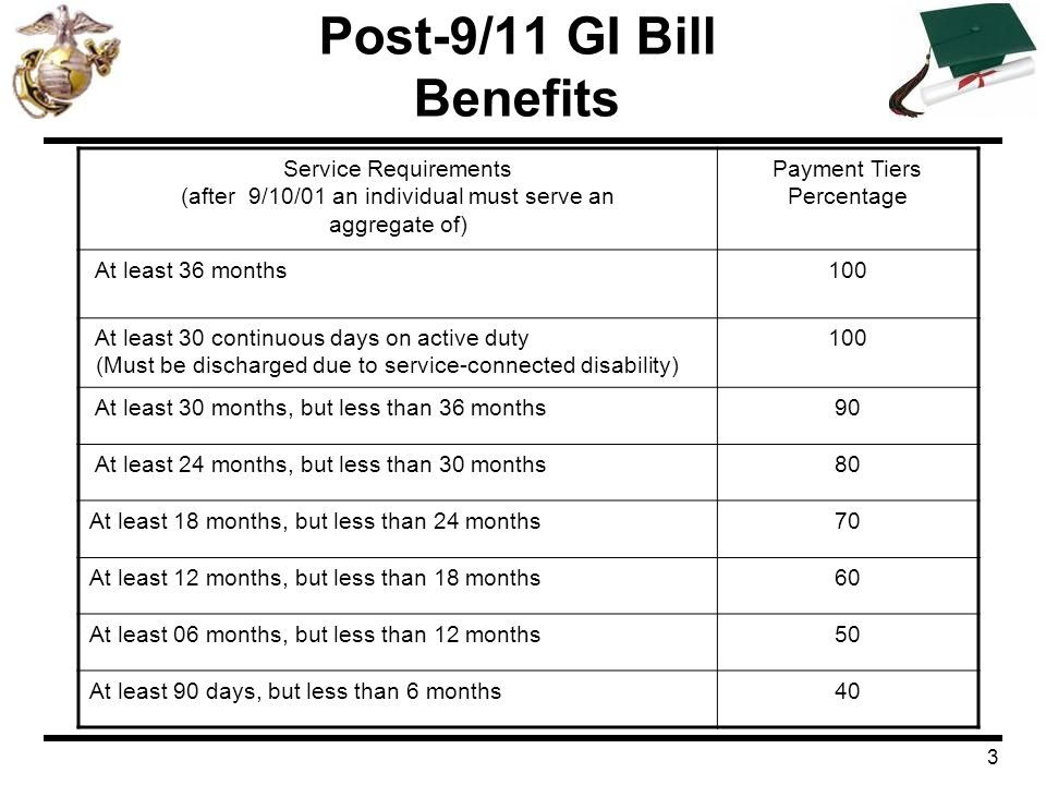 3 Post-9/11 GI Bill Benefits Service Requirements (after 9/10/01 an individual must serve an aggregate of) Payment Tiers Percentage At least 36 months