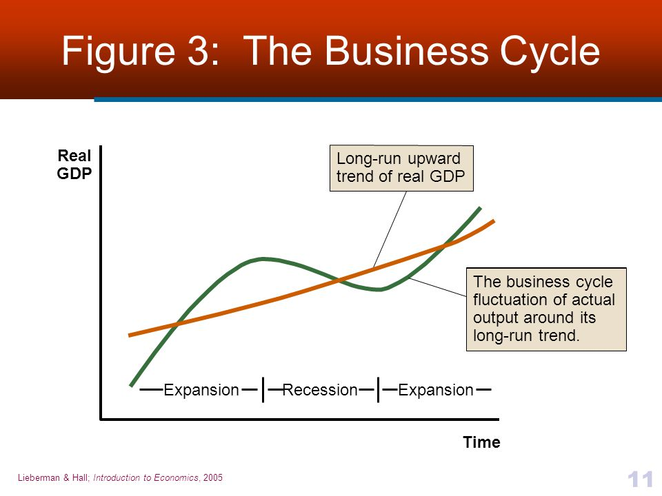 Lieberman & Hall; Introduction to Economics, 2005 11 Figure 3: The Business Cycle Time Real GDP ExpansionRecessionExpansion Long-run upward trend of r