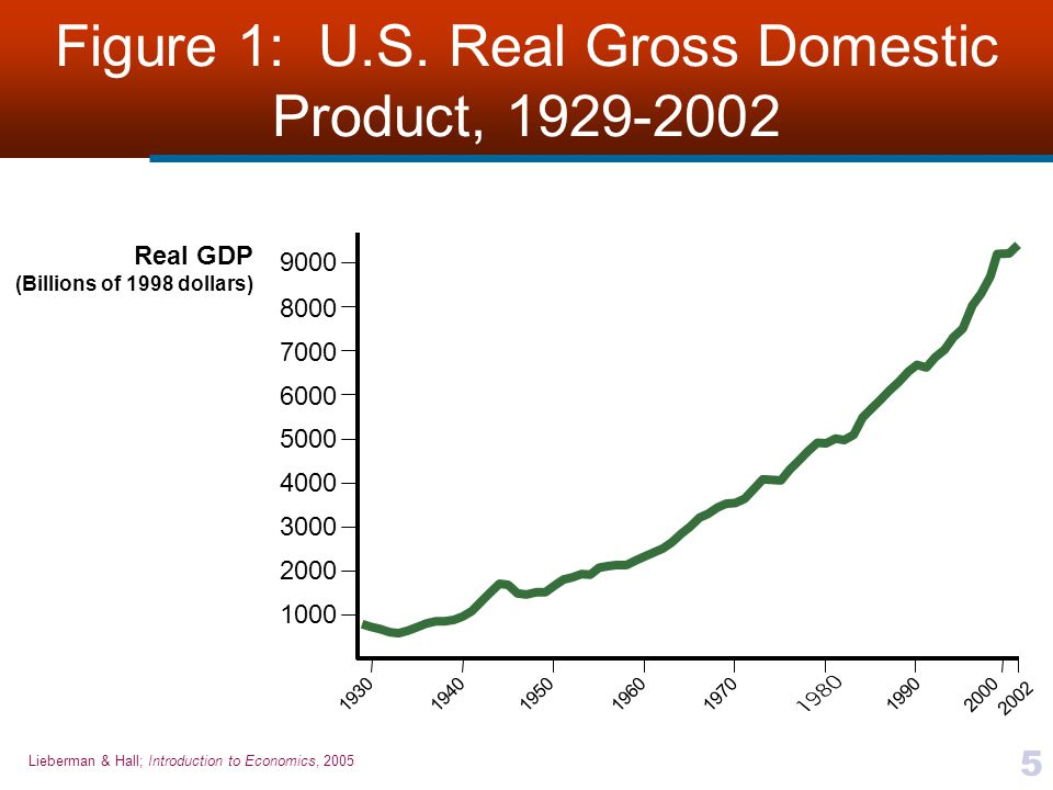 Lieberman & Hall; Introduction to Economics, 2005 5 Figure 1: U.S. Real Gross Domestic Product, 1929-2002 Real GDP (Billions of 1998 dollars) 1000 200