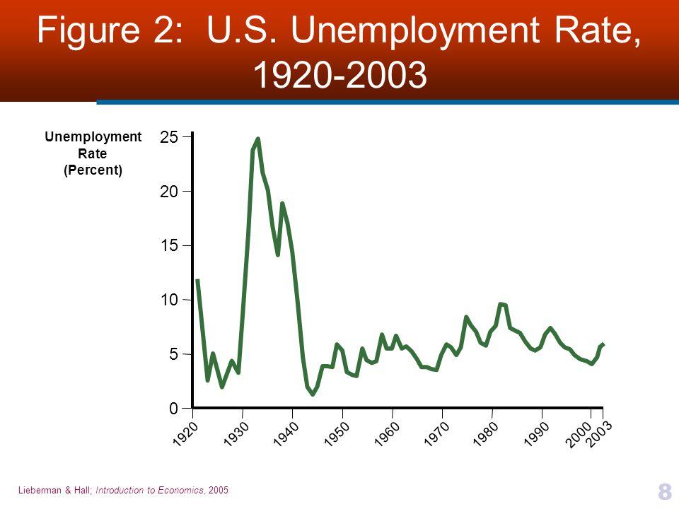 Lieberman & Hall; Introduction to Economics, 2005 8 Figure 2: U.S. Unemployment Rate, 1920-2003 Unemployment Rate (Percent) 25 19501960194019301970198