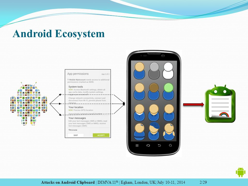 Android Clipboard Easy Access Powerful Capabilities Attacks on Android Clipboard | DIMVA 11 th | Egham, London, UK| July 10-11, 2014 3/29