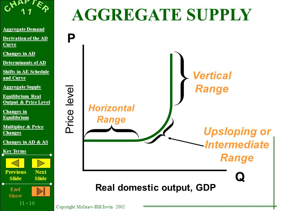 11 - 9 Copyright McGraw-Hill/Irwin 2002 Aggregate Demand Derivation of the AD Curve Changes in AD Determinants of AD Shifts in AE Schedule and Curve Aggregate Supply Equilibrium Real Output & Price Level Changes in Equilibrium Multiplier & Price Changes Changes in AD & AS Key Terms Previous Slide Next Slide End Show Higher Price Levels Provide An Incentive to Produce More Aggregate Supply Has Three Segments or Ranges: 1 - Horizontal Range 2 - Intermediate (Upsloping) Range 3 - Vertical Range AGGREGATE SUPPLY Defined: The amounts of real output that firms will produce at each possible price level