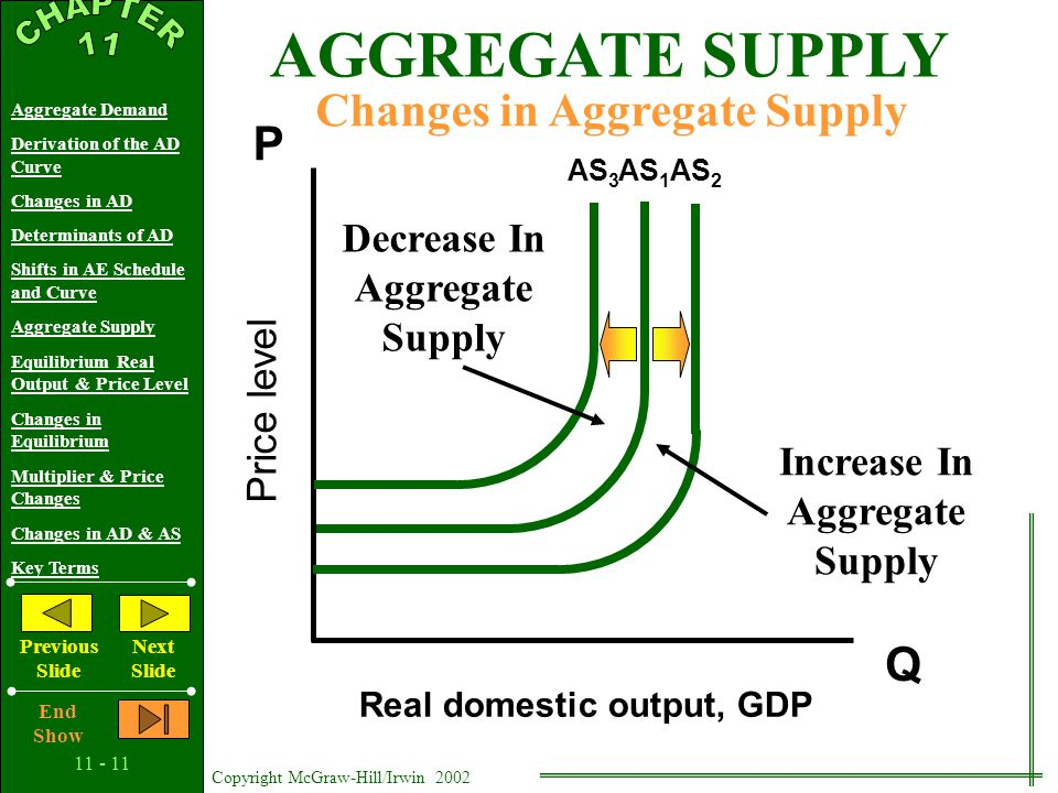 11 - 10 Copyright McGraw-Hill/Irwin 2002 Aggregate Demand Derivation of the AD Curve Changes in AD Determinants of AD Shifts in AE Schedule and Curve Aggregate Supply Equilibrium Real Output & Price Level Changes in Equilibrium Multiplier & Price Changes Changes in AD & AS Key Terms Previous Slide Next Slide End Show AGGREGATE SUPPLY Price level Real domestic output, GDP Q P Horizontal Range Upsloping or Intermediate Range Vertical Range
