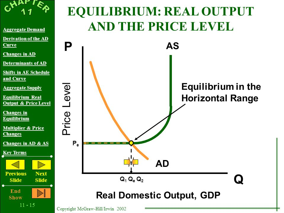 11 - 14 Copyright McGraw-Hill/Irwin 2002 Aggregate Demand Derivation of the AD Curve Changes in AD Determinants of AD Shifts in AE Schedule and Curve Aggregate Supply Equilibrium Real Output & Price Level Changes in Equilibrium Multiplier & Price Changes Changes in AD & AS Key Terms Previous Slide Next Slide End Show Price Level Real Domestic Output, GDP Q P AS AD Equilibrium in the Intermediate Range QeQe Q1Q1 Q2Q2 EQUILIBRIUM: REAL OUTPUT AND THE PRICE LEVEL P1P1 PePe