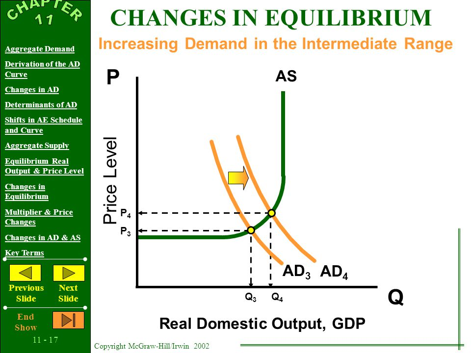 11 - 16 Copyright McGraw-Hill/Irwin 2002 Aggregate Demand Derivation of the AD Curve Changes in AD Determinants of AD Shifts in AE Schedule and Curve Aggregate Supply Equilibrium Real Output & Price Level Changes in Equilibrium Multiplier & Price Changes Changes in AD & AS Key Terms Previous Slide Next Slide End Show Price Level Real Domestic Output, GDP Q P AS AD 2 Increasing Demand in the Horizontal Range Q1Q1 Q2Q2 CHANGES IN EQUILIBRIUM P1P1 AD 1
