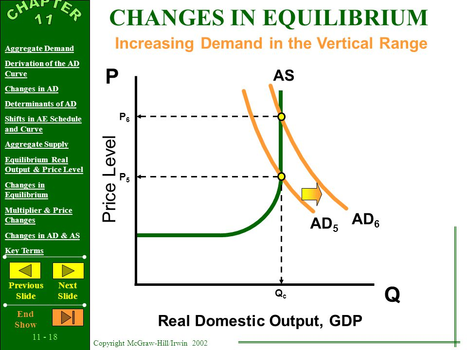 11 - 17 Copyright McGraw-Hill/Irwin 2002 Aggregate Demand Derivation of the AD Curve Changes in AD Determinants of AD Shifts in AE Schedule and Curve Aggregate Supply Equilibrium Real Output & Price Level Changes in Equilibrium Multiplier & Price Changes Changes in AD & AS Key Terms Previous Slide Next Slide End Show Price Level Real Domestic Output, GDP Q P AS AD 4 Increasing Demand in the Intermediate Range Q3Q3 Q4Q4 CHANGES IN EQUILIBRIUM P3P3 AD 3 P4P4
