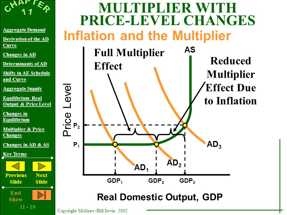 11 - 18 Copyright McGraw-Hill/Irwin 2002 Aggregate Demand Derivation of the AD Curve Changes in AD Determinants of AD Shifts in AE Schedule and Curve Aggregate Supply Equilibrium Real Output & Price Level Changes in Equilibrium Multiplier & Price Changes Changes in AD & AS Key Terms Previous Slide Next Slide End Show Price Level Real Domestic Output, GDP Q P AS AD 6 Increasing Demand in the Vertical Range QcQc CHANGES IN EQUILIBRIUM P5P5 AD 5 P6P6