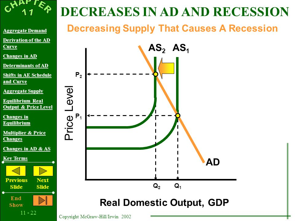11 - 21 Copyright McGraw-Hill/Irwin 2002 Aggregate Demand Derivation of the AD Curve Changes in AD Determinants of AD Shifts in AE Schedule and Curve
