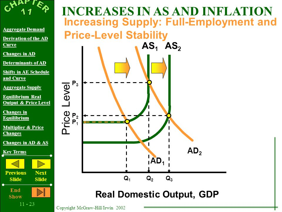 11 - 22 Copyright McGraw-Hill/Irwin 2002 Aggregate Demand Derivation of the AD Curve Changes in AD Determinants of AD Shifts in AE Schedule and Curve Aggregate Supply Equilibrium Real Output & Price Level Changes in Equilibrium Multiplier & Price Changes Changes in AD & AS Key Terms Previous Slide Next Slide End Show Price Level Real Domestic Output, GDP AS 1 AD Decreasing Supply That Causes A Recession Q2Q2 Q1Q1 DECREASES IN AD AND RECESSION P1P1 P2P2 AS 2