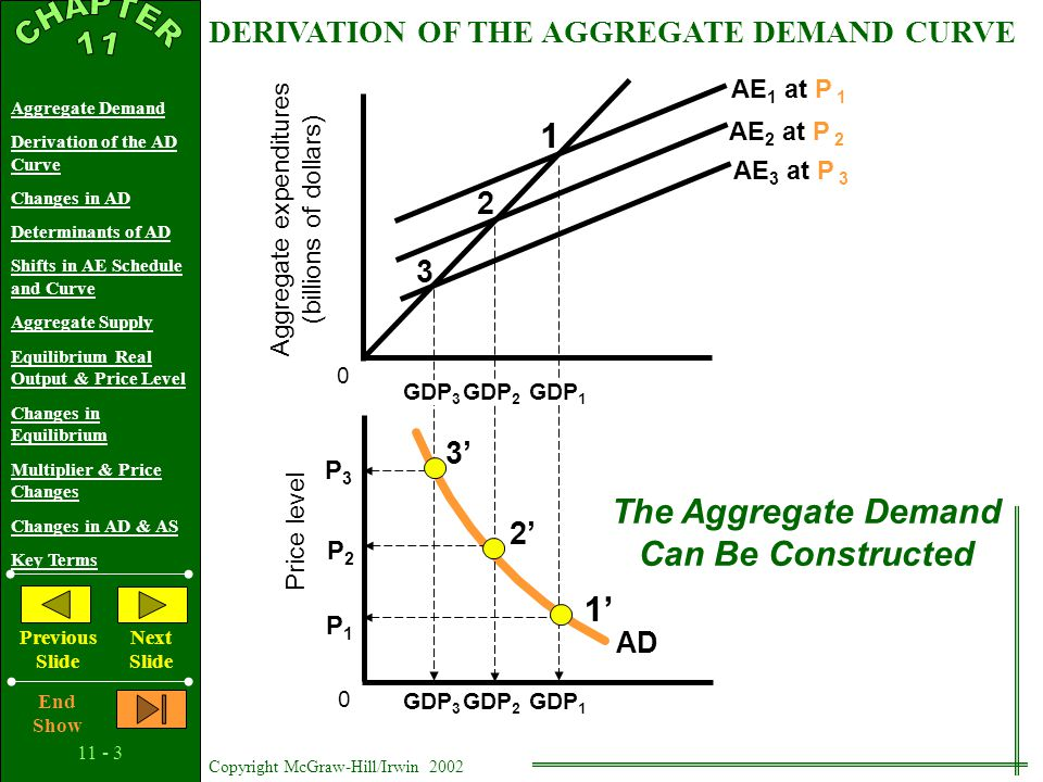 11 - 2 Copyright McGraw-Hill/Irwin 2002 Aggregate Demand Derivation of the AD Curve Changes in AD Determinants of AD Shifts in AE Schedule and Curve Aggregate Supply Equilibrium Real Output & Price Level Changes in Equilibrium Multiplier & Price Changes Changes in AD & AS Key Terms Previous Slide Next Slide End Show Defined: The amounts of real output that buyers collectively desire to purchase at each possible price level AGGREGATE DEMAND Aggregate Demand Curve Down Sloping Due To: Real-Balances Effect Interest-Rate Effect Foreign Purchases Effect