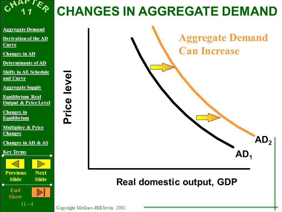 11 - 24 Copyright McGraw-Hill/Irwin 2002 Aggregate Demand Derivation of the AD Curve Changes in AD Determinants of AD Shifts in AE Schedule and Curve Aggregate Supply Equilibrium Real Output & Price Level Changes in Equilibrium Multiplier & Price Changes Changes in AD & AS Key Terms Previous Slide Next Slide End Show Price Level Real Domestic Output, GDP AS 2 Increasing Supply: Full-Employment and Price-Level Stability Q2Q2 Q3Q3 INCREASES IN AS AND INFLATION P1P1 P3P3 AS 1 AD 1 AD 2 P2P2 Q1Q1 Chapter Conclusions