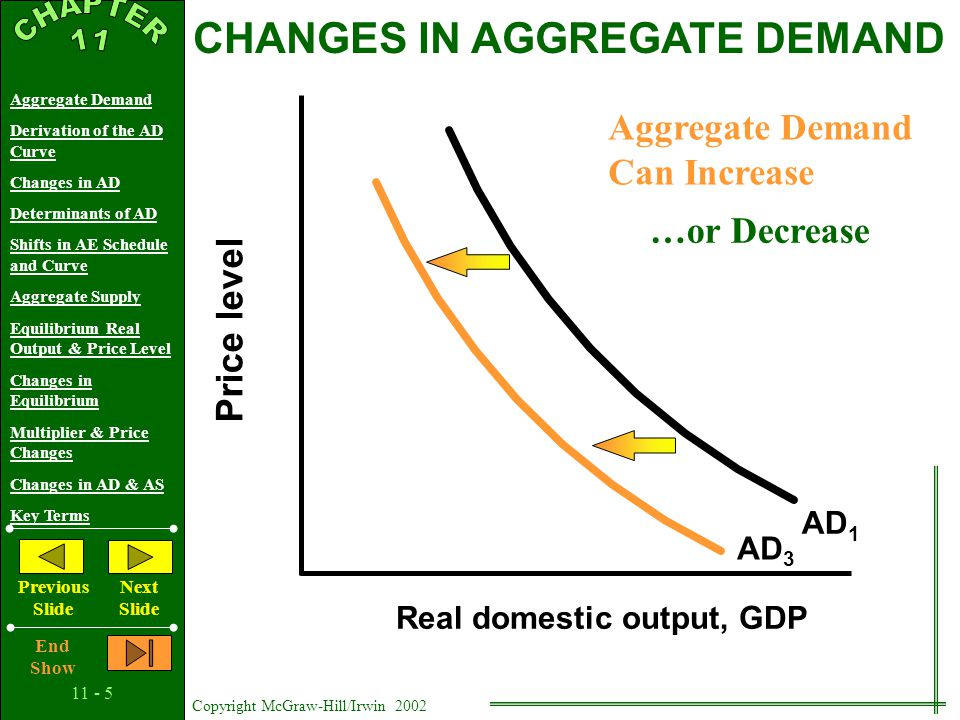 11 - 15 Copyright McGraw-Hill/Irwin 2002 Aggregate Demand Derivation of the AD Curve Changes in AD Determinants of AD Shifts in AE Schedule and Curve Aggregate Supply Equilibrium Real Output & Price Level Changes in Equilibrium Multiplier & Price Changes Changes in AD & AS Key Terms Previous Slide Next Slide End Show Price Level Real Domestic Output, GDP Q P AS AD Equilibrium in the Horizontal Range QeQe Q1Q1 Q2Q2 EQUILIBRIUM: REAL OUTPUT AND THE PRICE LEVEL PePe