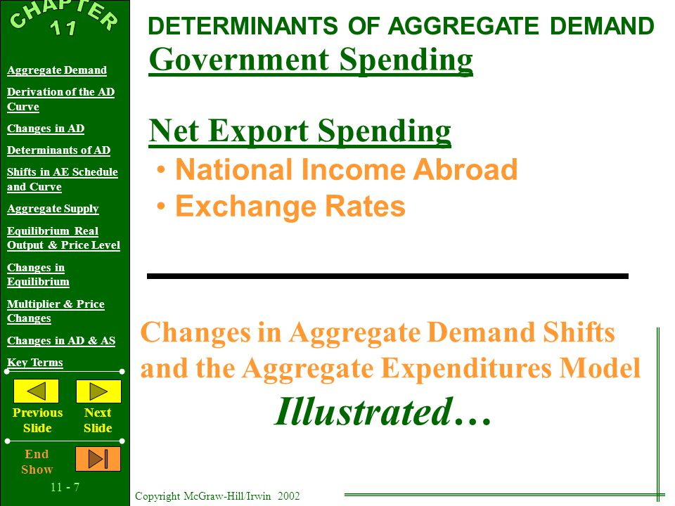 11 - 6 Copyright McGraw-Hill/Irwin 2002 Aggregate Demand Derivation of the AD Curve Changes in AD Determinants of AD Shifts in AE Schedule and Curve Aggregate Supply Equilibrium Real Output & Price Level Changes in Equilibrium Multiplier & Price Changes Changes in AD & AS Key Terms Previous Slide Next Slide End Show DETERMINANTS OF AGGREGATE DEMAND Change in Consumer Spending Consumer Wealth Consumer Expectations Consumer Indebtedness Taxes Change in Investment Spending Real Interest Rates Expected Returns Expected Future Business Conditions Technology Degree of Excess Capacity Business Taxes