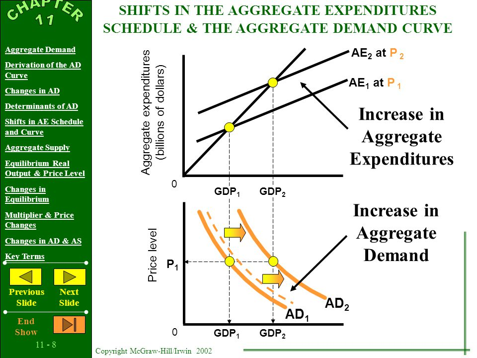 11 - 7 Copyright McGraw-Hill/Irwin 2002 Aggregate Demand Derivation of the AD Curve Changes in AD Determinants of AD Shifts in AE Schedule and Curve Aggregate Supply Equilibrium Real Output & Price Level Changes in Equilibrium Multiplier & Price Changes Changes in AD & AS Key Terms Previous Slide Next Slide End Show DETERMINANTS OF AGGREGATE DEMAND Government Spending Net Export Spending National Income Abroad Exchange Rates Changes in Aggregate Demand Shifts and the Aggregate Expenditures Model Illustrated…