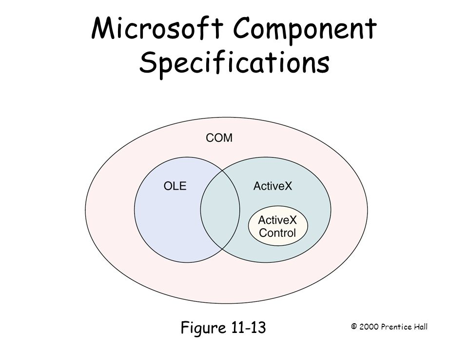 Microsoft Component Specifications Page 287 Figure 11-13 © 2000 Prentice Hall