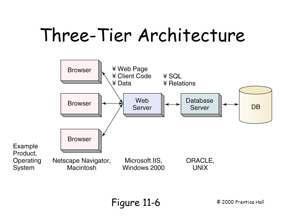 Three-Tier Architecture Page 279 Figure 11-6 © 2000 Prentice Hall