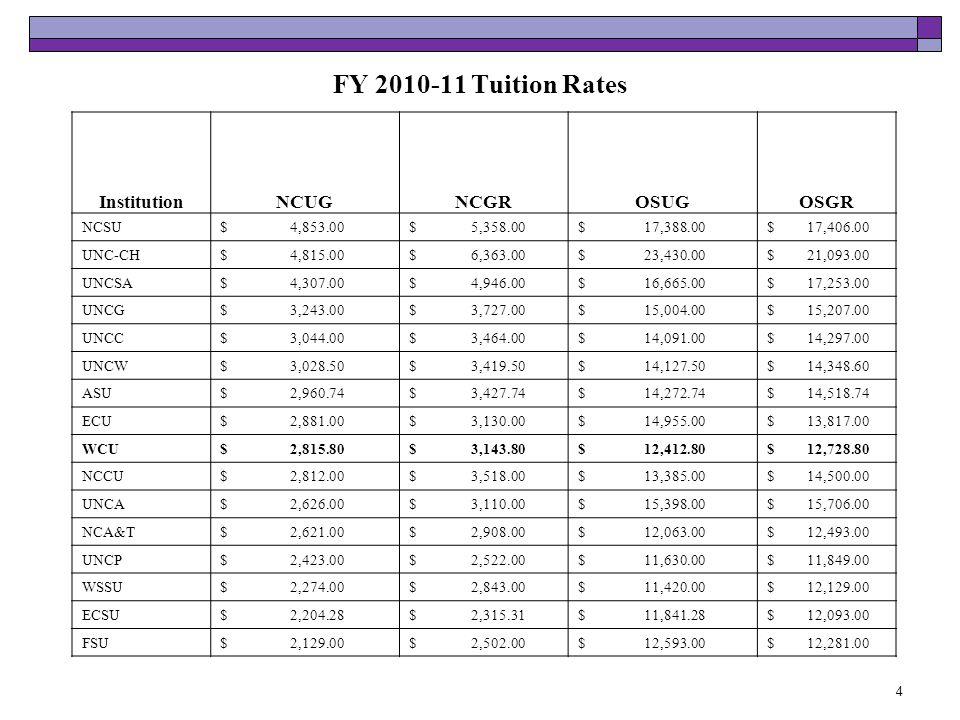 FY 2010-11 Tuition Rates 4 InstitutionNCUGNCGROSUGOSGR NCSU$ 4,853.00$ 5,358.00$ 17,388.00$ 17,406.00 UNC-CH$ 4,815.00$ 6,363.00$ 23,430.00$ 21,093.00 UNCSA$ 4,307.00$ 4,946.00$ 16,665.00$ 17,253.00 UNCG$ 3,243.00$ 3,727.00$ 15,004.00$ 15,207.00 UNCC$ 3,044.00$ 3,464.00$ 14,091.00$ 14,297.00 UNCW$ 3,028.50$ 3,419.50$ 14,127.50$ 14,348.60 ASU$ 2,960.74$ 3,427.74$ 14,272.74$ 14,518.74 ECU$ 2,881.00$ 3,130.00$ 14,955.00$ 13,817.00 WCU$ 2,815.80$ 3,143.80$ 12,412.80$ 12,728.80 NCCU$ 2,812.00$ 3,518.00$ 13,385.00$ 14,500.00 UNCA$ 2,626.00$ 3,110.00$ 15,398.00$ 15,706.00 NCA&T$ 2,621.00$ 2,908.00$ 12,063.00$ 12,493.00 UNCP$ 2,423.00$ 2,522.00$ 11,630.00$ 11,849.00 WSSU$ 2,274.00$ 2,843.00$ 11,420.00$ 12,129.00 ECSU$ 2,204.28$ 2,315.31$ 11,841.28$ 12,093.00 FSU$ 2,129.00$ 2,502.00$ 12,593.00$ 12,281.00