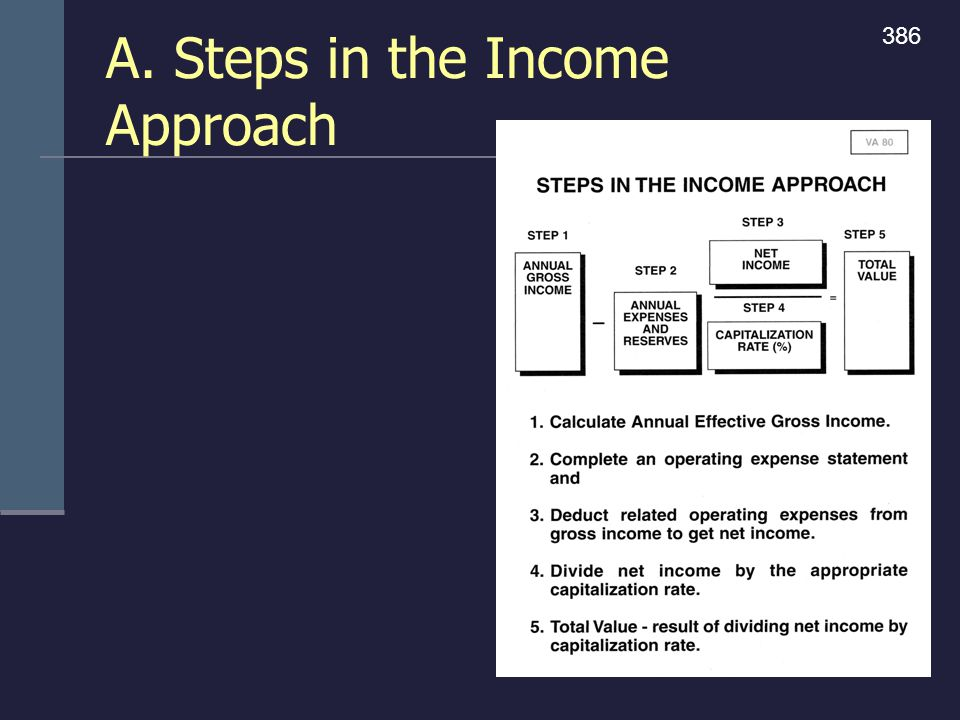 A. Steps in the Income Approach 386