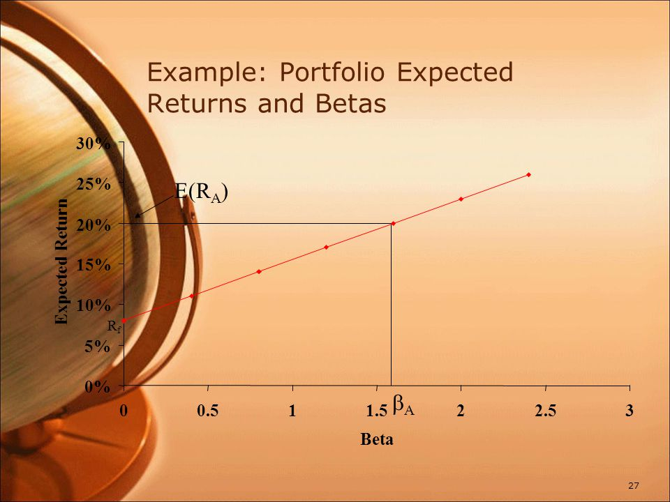 Example: Portfolio Expected Returns and Betas 27 RfRf E(R A ) AA 0% 5% 10% 15% 20% 25% 30% 00.511.522.53 Beta Expected Return