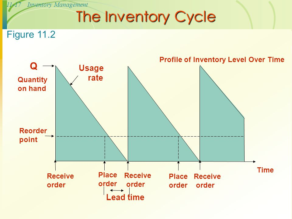 11-17Inventory Management The Inventory Cycle Figure 11.2 Profile of Inventory Level Over Time Quantity on hand Q Receive order Place order Receive or