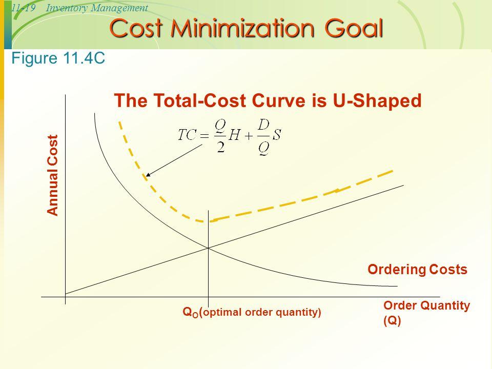 11-19Inventory Management Cost Minimization Goal Order Quantity (Q) The Total-Cost Curve is U-Shaped Ordering Costs QOQO Annual Cost ( optimal order q