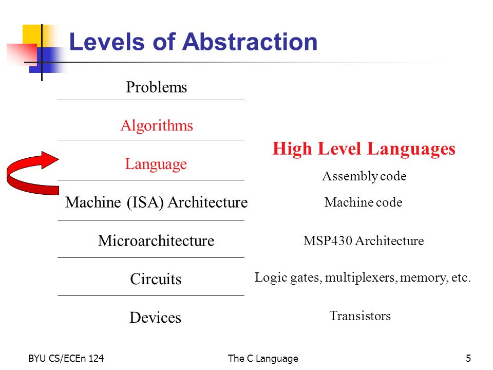 BYU CS/ECEn 124The C Language5 Levels of Abstraction Problems Algorithms Language Machine (ISA) Architecture Microarchitecture Circuits Devices Transistors Logic gates, multiplexers, memory, etc.