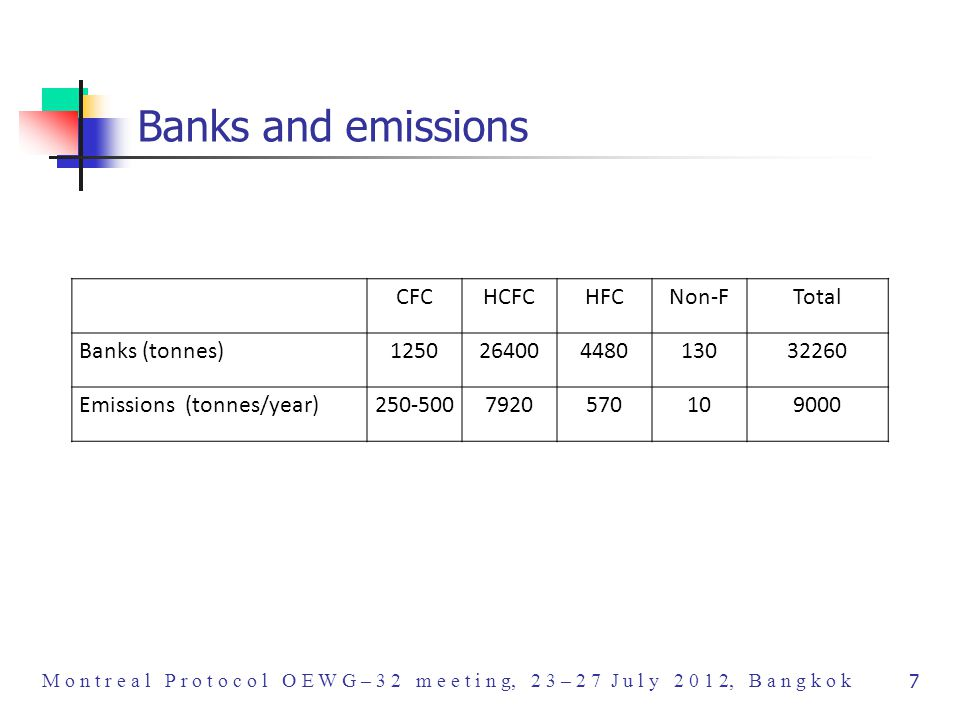 M o n t r e a l P r o t o c o l O E W G – 3 2 m e e t i n g, 2 3 – 2 7 J u l y 2 0 1 2, B a n g k o k 7 Banks and emissions CFCHCFCHFCNon-FTotal Banks (tonnes)125026400448013032260 Emissions (tonnes/year)250-5007920570109000