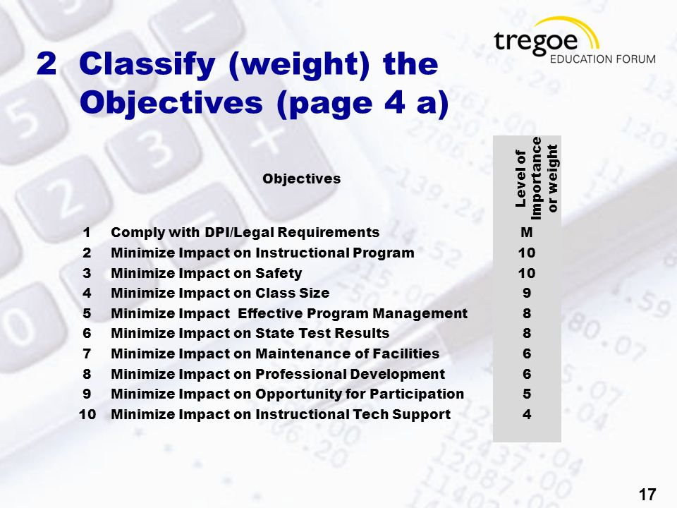 17 2 Classify (weight) the Objectives (page 4 a) Objectives Level of Importance or weight 1Comply with DPI/Legal RequirementsM 2Minimize Impact on Instructional Program10 3Minimize Impact on Safety10 4Minimize Impact on Class Size9 5Minimize Impact Effective Program Management8 6Minimize Impact on State Test Results8 7Minimize Impact on Maintenance of Facilities6 8Minimize Impact on Professional Development6 9Minimize Impact on Opportunity for Participation5 10Minimize Impact on Instructional Tech Support4