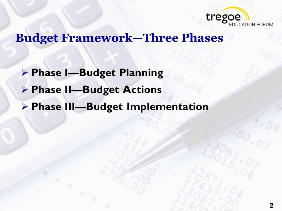 2 Budget Framework—Three Phases  Phase I—Budget Planning  Phase II—Budget Actions  Phase III—Budget Implementation