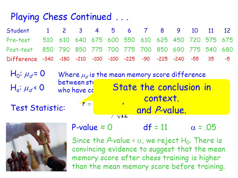 Playing Chess Continued... Student123456789101112 Pre-test510610640675600550610625450720575675 Post-test850790850775700775700850690775540680 Differenc
