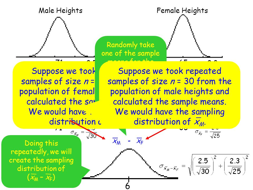 6 71 Male Heights 65 Female Heights 65 71  M = 2.5  F = 2.3 Suppose we took repeated samples of size n = 25 from the population of female heights an